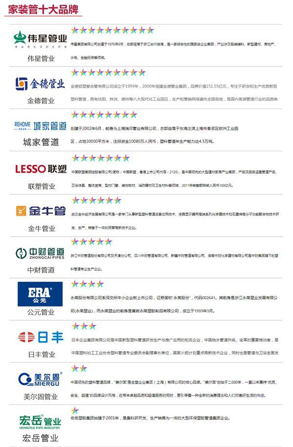 城家管道入围2021中国家装管道十大品牌