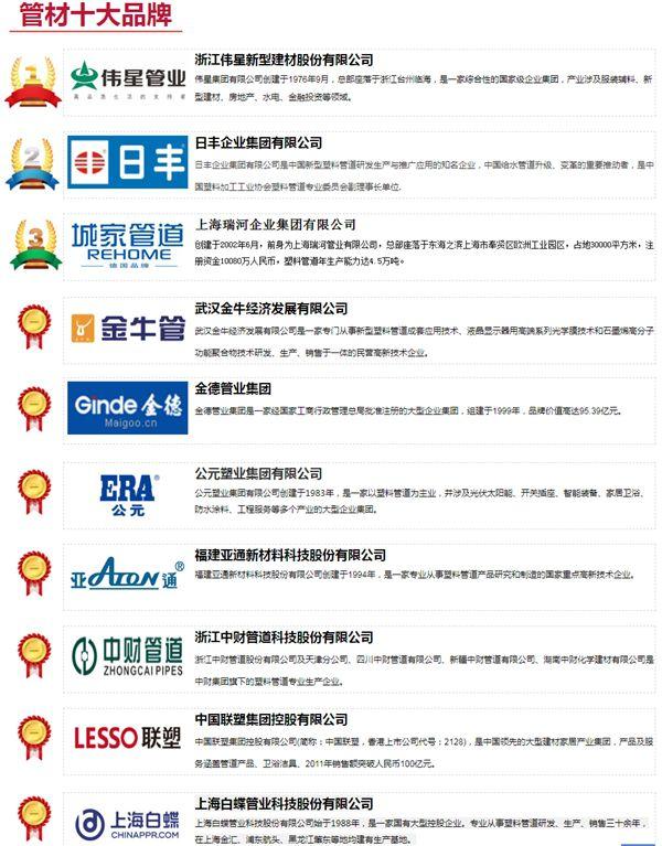 2021中国管材十大品牌城家管道