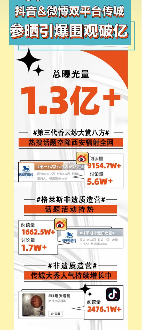 围观人数超1.3亿!格莱斯818品牌日火爆全网的原动力,是大国文化传承